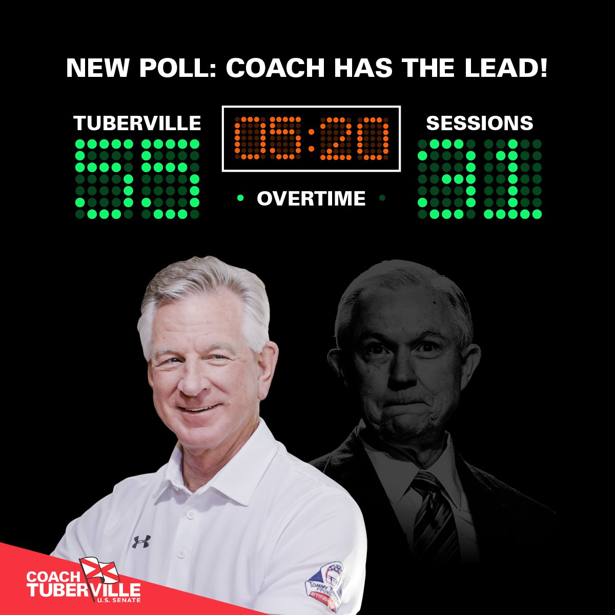 Have you seen the latest poll? Coach is leading D.C. Swamp Rat @JeffSessions 55-31. Help us keep our foot on the gas and finish him in overtime, contribute now!