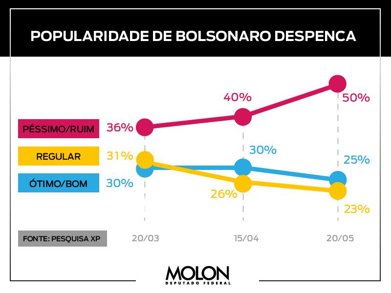 A popularidade de Bolsonaro não para de cair e 58% concordam que a atuação do presidente contra a pandemia é ruim ou péssima. A população percebe que Bolsonaro está levando o Brasil pro caminho errado.Cada vez mais brasileiros pedem #ImpeachmentJá!