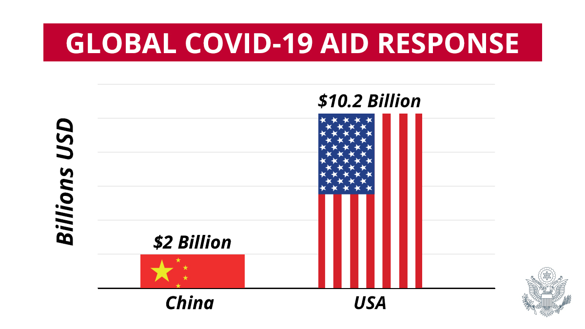 The United States has lead the global effort to combat COVID-19, allocating more than $10 billion to benefit the international response – everything from vaccine research funding to preparedness efforts to humanitarian aid.