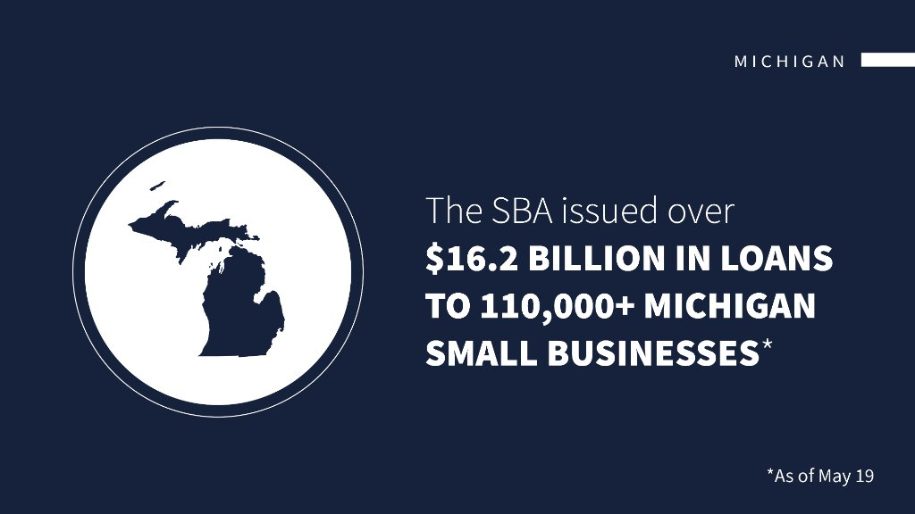 110,000+ Michigan small businesses have received @SBAgov loans totaling over $16.2 billion!
