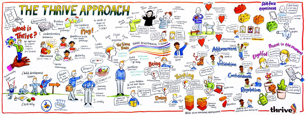 #ThrowbackThursday this visual from a @ThriveApproach event has lots of relevant and useful information for the #Covid_19 situation #MentalHealthAwarenessWeek #backtoschool #youngpeople #Wellbeing #stress #education #development