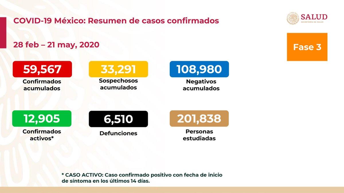 Al 21 de mayo de 2020 hay 59,567 casos confirmados, 12,905 confirmados activos y 33,291 sospechosos por #COVID19. Se han registrado 108,980 negativos, 6,510 defunciones confirmadas, 769 defunciones sospechosas y fueron estudiadas 201,838 personas. 1/3
