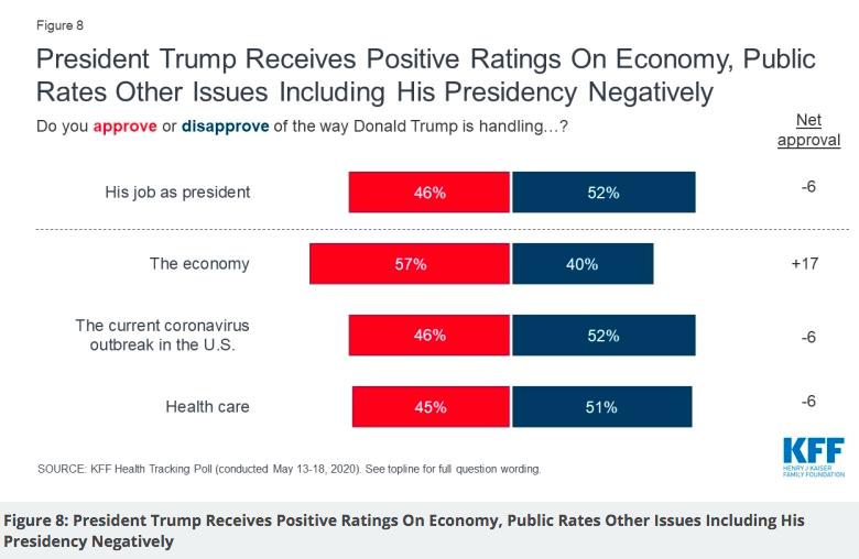 Trump job approval on issues, from @KFF: