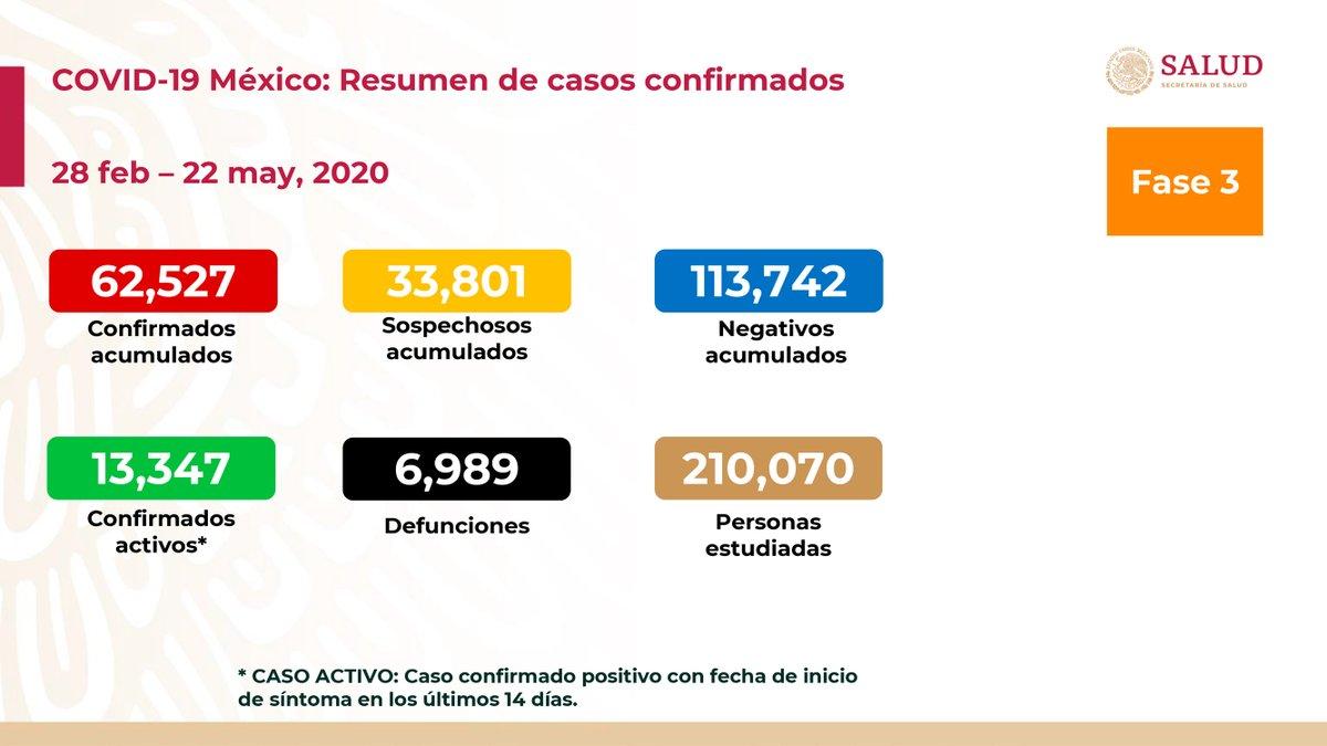 Al 22 de mayo de 2020 hay 62,527 casos confirmados, 13,347 confirmados activos y 33,801 sospechosos por #COVID19. Se han registrado 113,742 negativos, 6,989 defunciones confirmadas, 814 defunciones sospechosas y fueron estudiadas 210,070 personas. 1/3