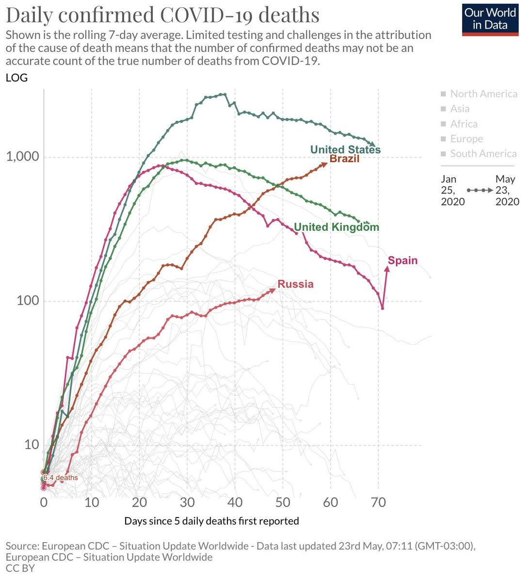Somos o 2º país com mais casos no mundo. Nossa epidemia começou a crescer agora, mal vimos as mortes que vem pela frente. Plotei tanto o número de casos ou mortes absolutos quanto relativos por milhão de pessoas, o cenário é pavoroso de qualquer forma.