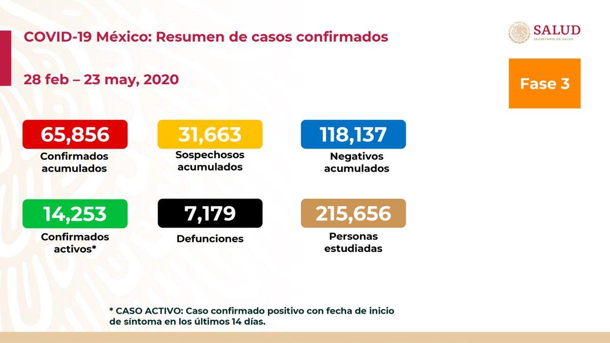 Al 23 de mayo de 2020 hay 65,856 casos confirmados, 14,253 confirmados activos y 31,663 sospechosos por #COVID19. Se han registrado 118,137 negativos, 7,179 defunciones confirmadas, 781 defunciones sospechosas y fueron estudiadas 215,656 personas. 1/3