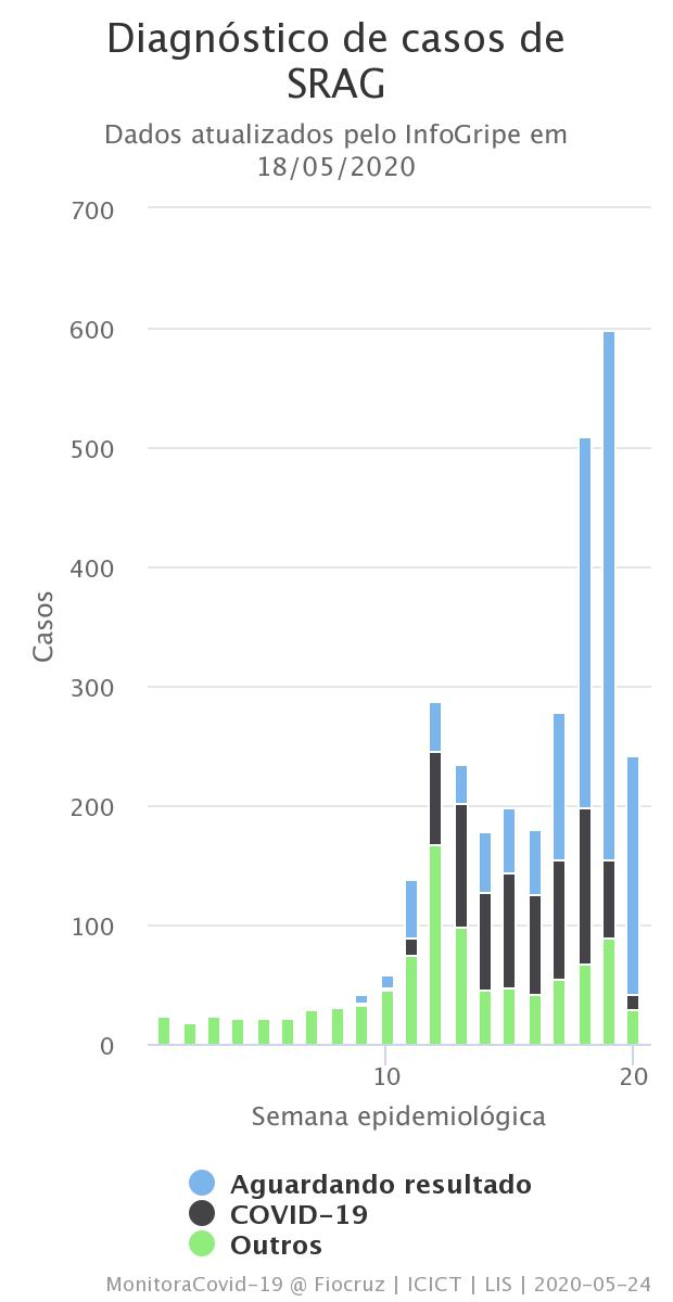 Aqui os mesmos dados referentes ao estado de Minas Gerais:👇