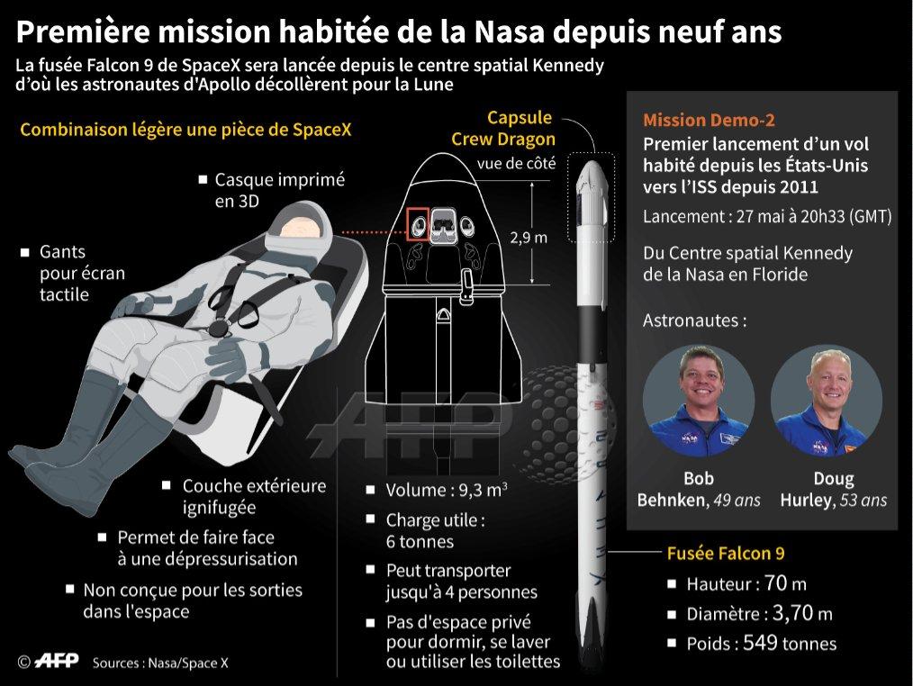 test Twitter Media - 🚀 La #Nasa a annoncé le feu vert au départ mercredi prochain de 2 astronautes à bord d'une fusée #SpaceX, étape cruciale pour rompre la dépendance américaine envers la Russie depuis 2011 pour accéder à la Station spatiale internationale https://t.co/hxtyPmrlUt @ivancouronne #AFP https://t.co/CpNerG0a4e