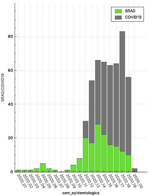 Por curiosidade, plotei as mortes em MG registradas pelos cartórios, COVID-19 (suspeitos e confirmados) e SRAG.