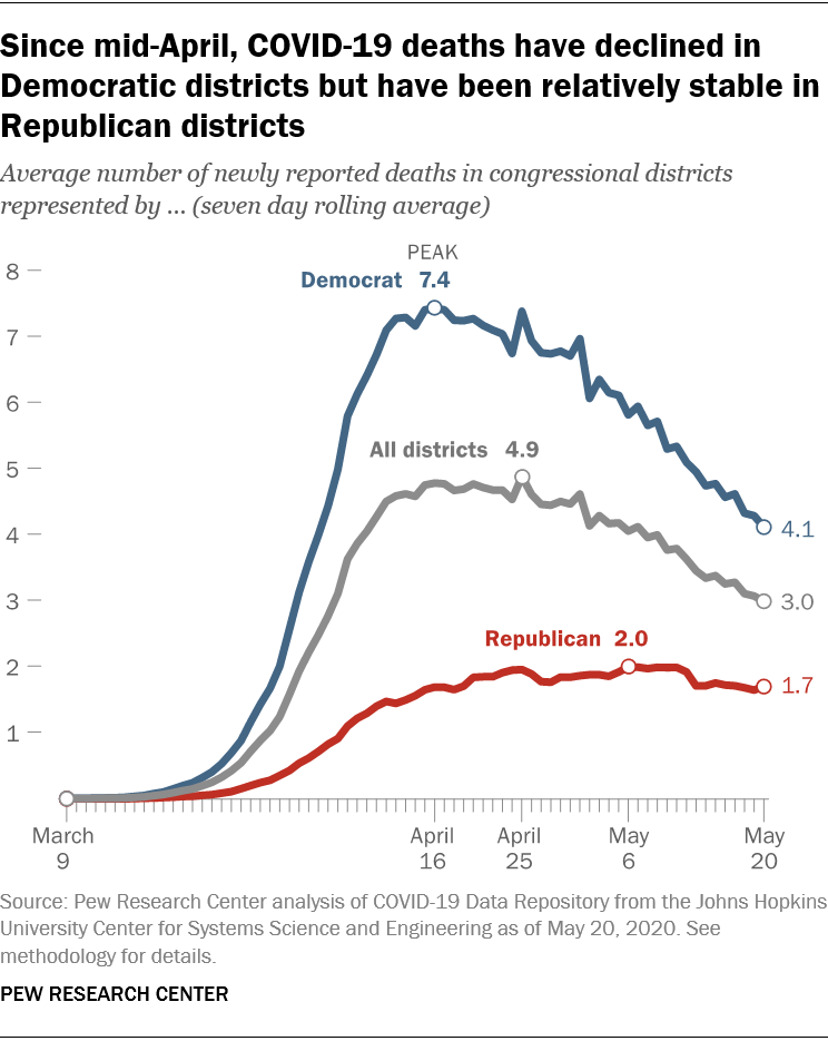 COVID-19 deaths have declined in Democratic congressional districts since mid-April, but remained relatively steady in districts controlled by Republicans.