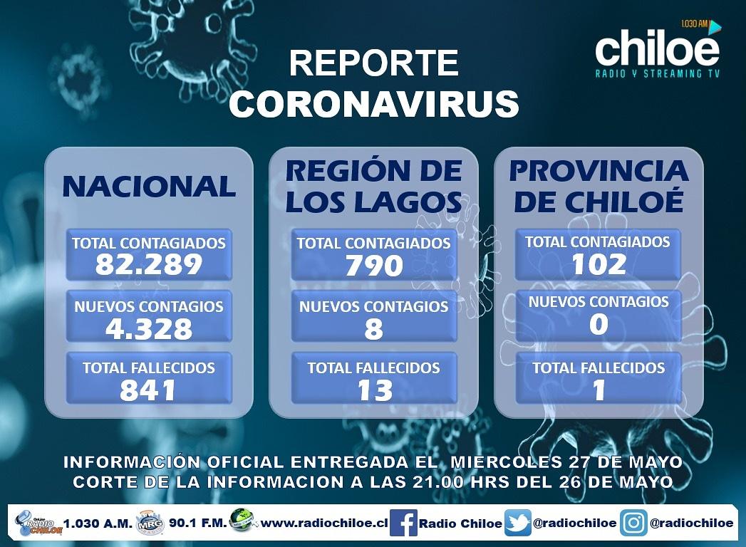 Reporte actualizado al 27 de Mayo situación Coronavirus Nacional (Chile), Región de Los Lagos y Provincia de Chiloé.  #COVID19 #coronavirus #COVIDー19 #QuedateEnCasa #CoronaCrisis #CuarentenaTOTALChile #Chile #ChileEnCuarentena #LosLagos #Chiloe #chiloé