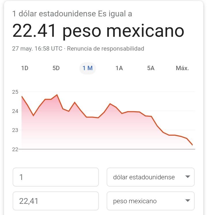 El peso se Recupera frente al #dolar   Para esos odiadores de #Mexico me apena decirles que se la van a seguir pelando perros¡  #AmloElMejorPresidenteDelMundo  #AMLOEstamosContigo  #AMLOesTodos