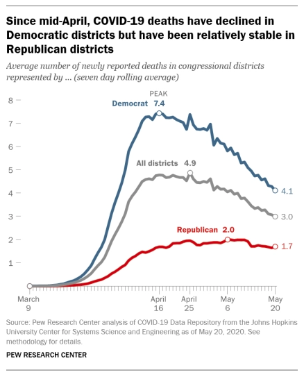 Of course there are partisan differences over coronavirus. But they aren't all about partisanship. They actually reflect the real-life experiences of people in Republican and Democratic areas of the country.
