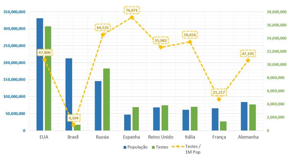 A grande comparação de COVID-19 por milhão que informa  é a de número de testes. Nessa comparação, a diferença do Brasil pros outros países com muitos casos é abismal.