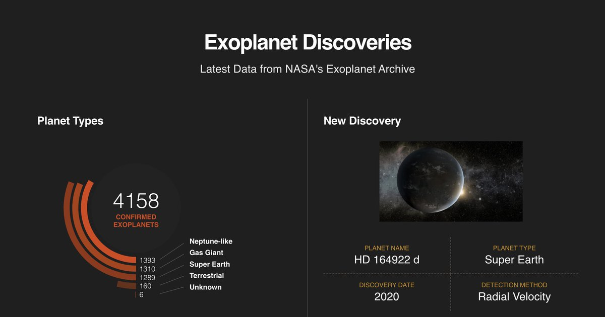 We've discovered 4,158 exoplanets (planets beyond our solar system) so far. They are so distant they're hard to find, but observing from afar reveals planets with lava oceans🌋, deep black atmospheres⚫️ and rains of glass☔️ – or jewels.💎 We love them all.