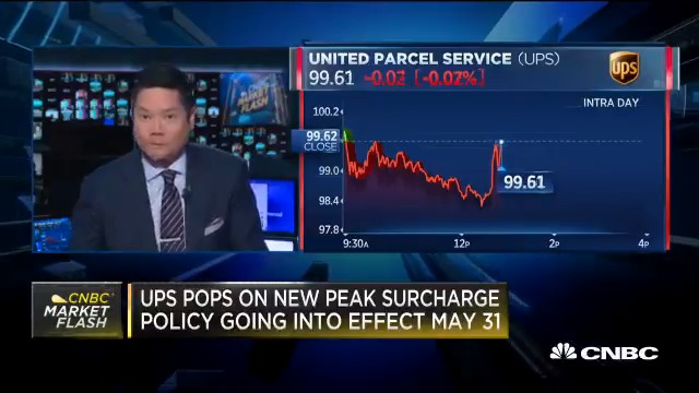 UPS shares pop after company says it will apply a 'peak surcharge' to certain packages starting May 31, including those from online retailers like Amazon
