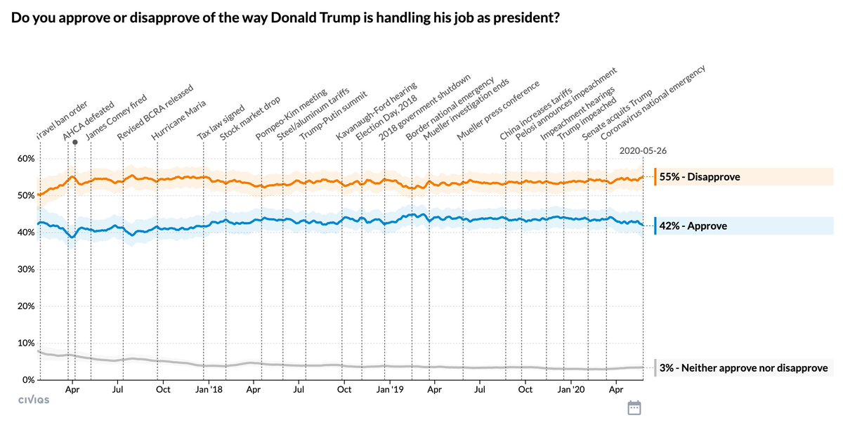 Trump's job approval doesn't vary much, but it just hit its lowest point since January 2018.  Daily tracking poll from @Civiqs: