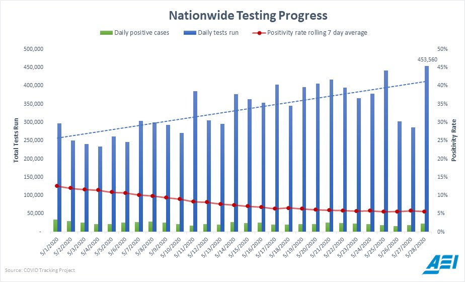 Covid19 testing continues to expand and the positivity rate remains low. Yesterday was the highest ever daily total of Covid tests run.