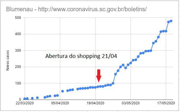 O gráfico abaixo mostra o que aconteceu em Blumenau após a reabertura prematura do comércio.