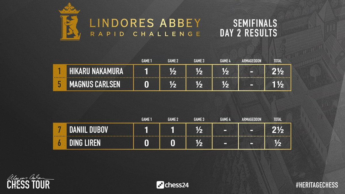 test Twitter Media - Dubov and Nakamura won today, with Daniil making it through to the final while Hikaru leveled the match: https://t.co/tRnAKX7iSE  #c24live #HeritageChess https://t.co/dWnoJBPSDo