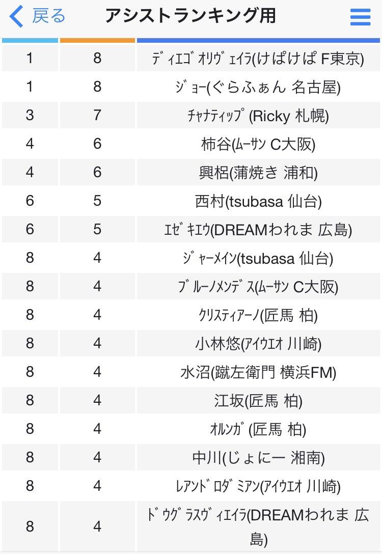 test ツイッターメディア - #showJリーグ 第9節終了時のアシストランキング🔥  1位は8アシストでFC東京ディエゴオリヴェイラと名古屋のジョー! 3位は札幌の7アシストでチャナティップ! 4位は6アシストでC大阪の柿谷、浦和の興梠!  アシストランキングは混戦!!!  その他の順位はこちら⤵︎ ︎ https://t.co/EG3gpWWMf8