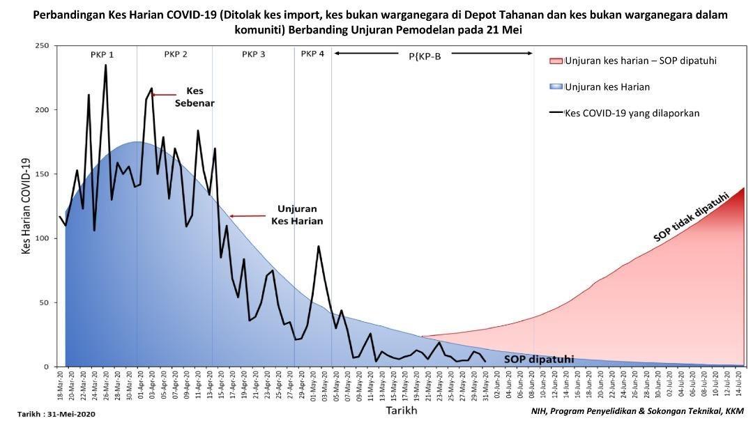 Kes harian jangkitan tempatan menunjukkan trend penurunan  (garisan hitam) sejajar unjuran KKM (kawasan biru) dgn Ro atau Rt kurang dari 0.3 untuk rakyat Malaysia.  Namun, terdapat peningkatan kes harian dari kalangan bukan warga negara & kes jangkitan luar negara atau kes import