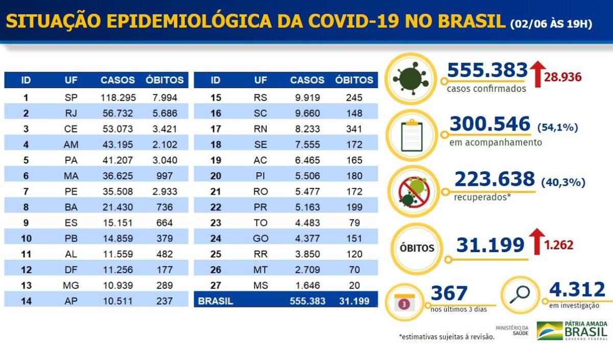 🔴 URGENTE  Ministério da Saúde confirma mais 1.262 mortes por #coronavírus nas últimas 24 horas e o total oficial chega a 31.199