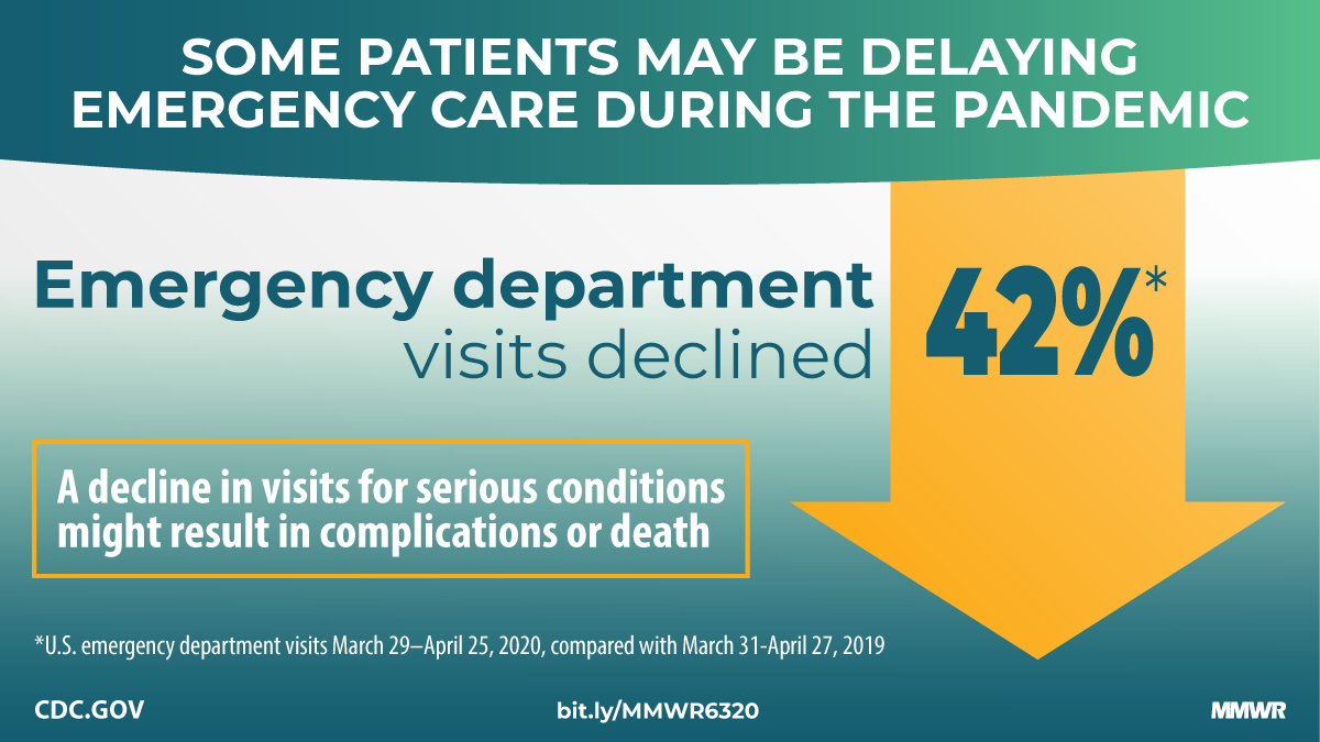 Emergency department data collected by CDC surveillance networks indicate some patients may be delaying emergency care during the #COVID19 pandemic. Fewer visits for critical conditions might result in complications or death. Learn more from @CDCMMWR: