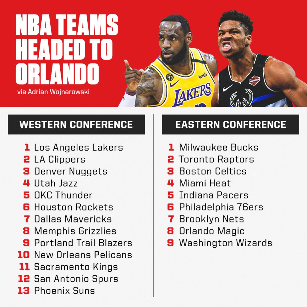 The NBA's return plan includes 13 Western Conference teams and nine Eastern Conference teams.  Here's who's in, according to @wojespn.