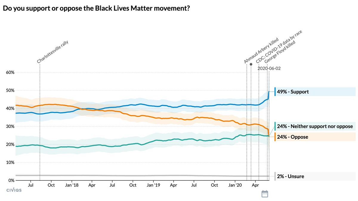 Support for the #BlackLivesMatter movement is the highest it has ever been in over three years of polling @Civiqs. This weekend was the single most significant shift in Americans' racial attitudes since we began asking the question in April 2017.
