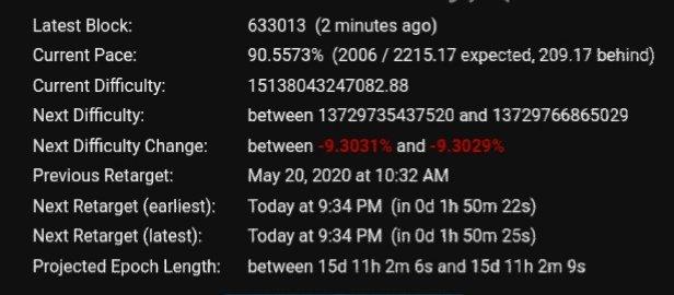 test ツイッターメディア - ビットコインの難易度調整が2時間以内にあるようです。ブロック生成が早まっているので予定よりも早く来るかもしれません。 https://t.co/QaXuuC3CHv