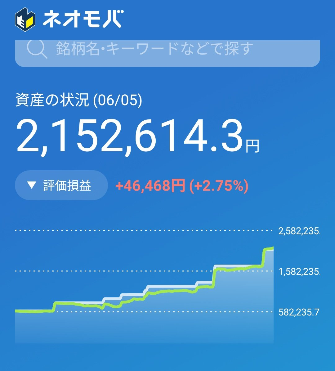 test ツイッターメディア - 買えば上がる天国モード✨  日本株は、以下の方針  ・楽天証券で保有の単元株はある程度の利益出たら利確 ・ネオモバはちょこちょこ追加で購入  オートバックスの後場の上げは何だったんだろ❔ #ネオモバ https://t.co/TH5LyGi06h