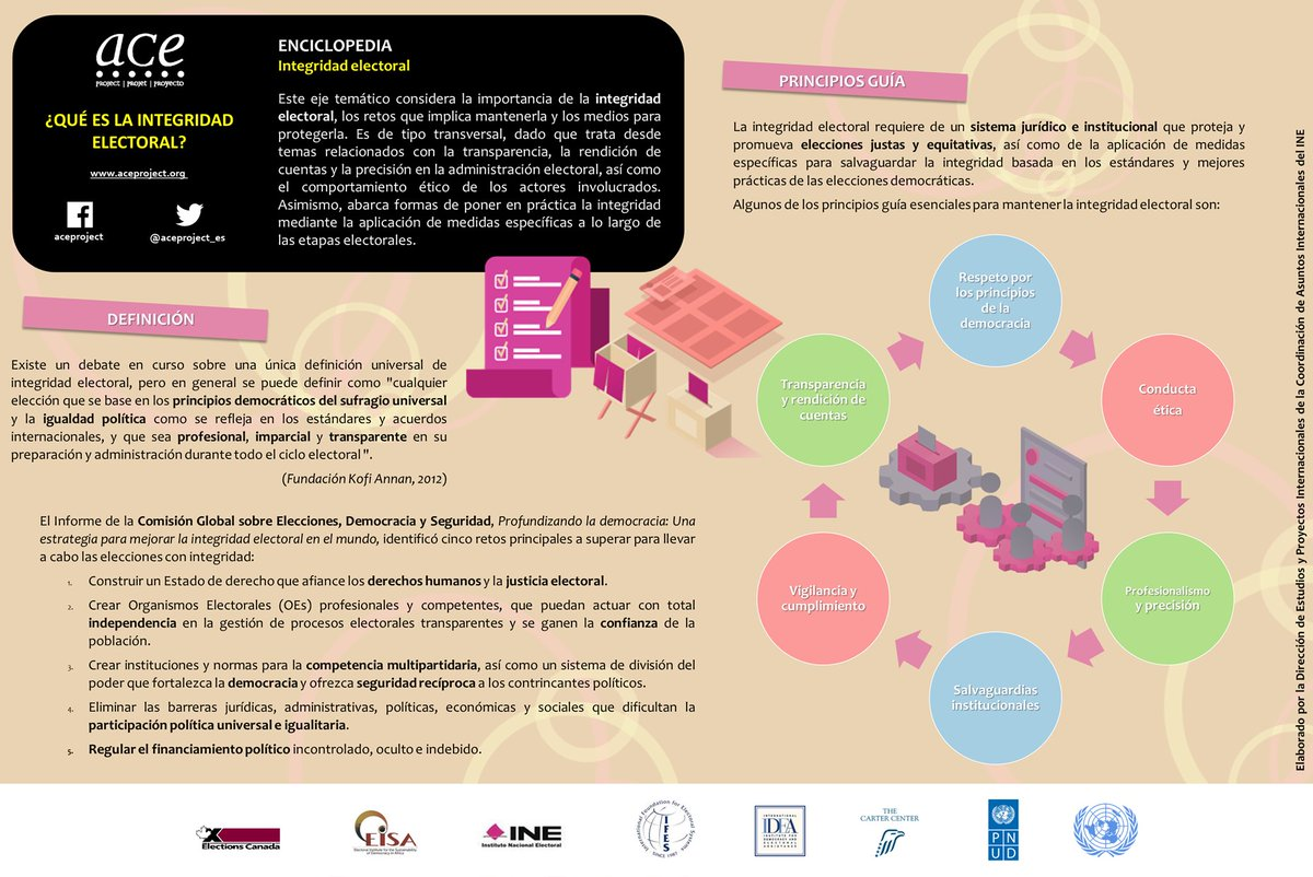 ➡️ Te compartimos esta información sobre la #IntegridadElectoral  elaborada por @aceproject_es, entidad con la que el @INEMexico trabaja en la difusión de conocimientos electorales. ¡Conócela! #30AñosINE