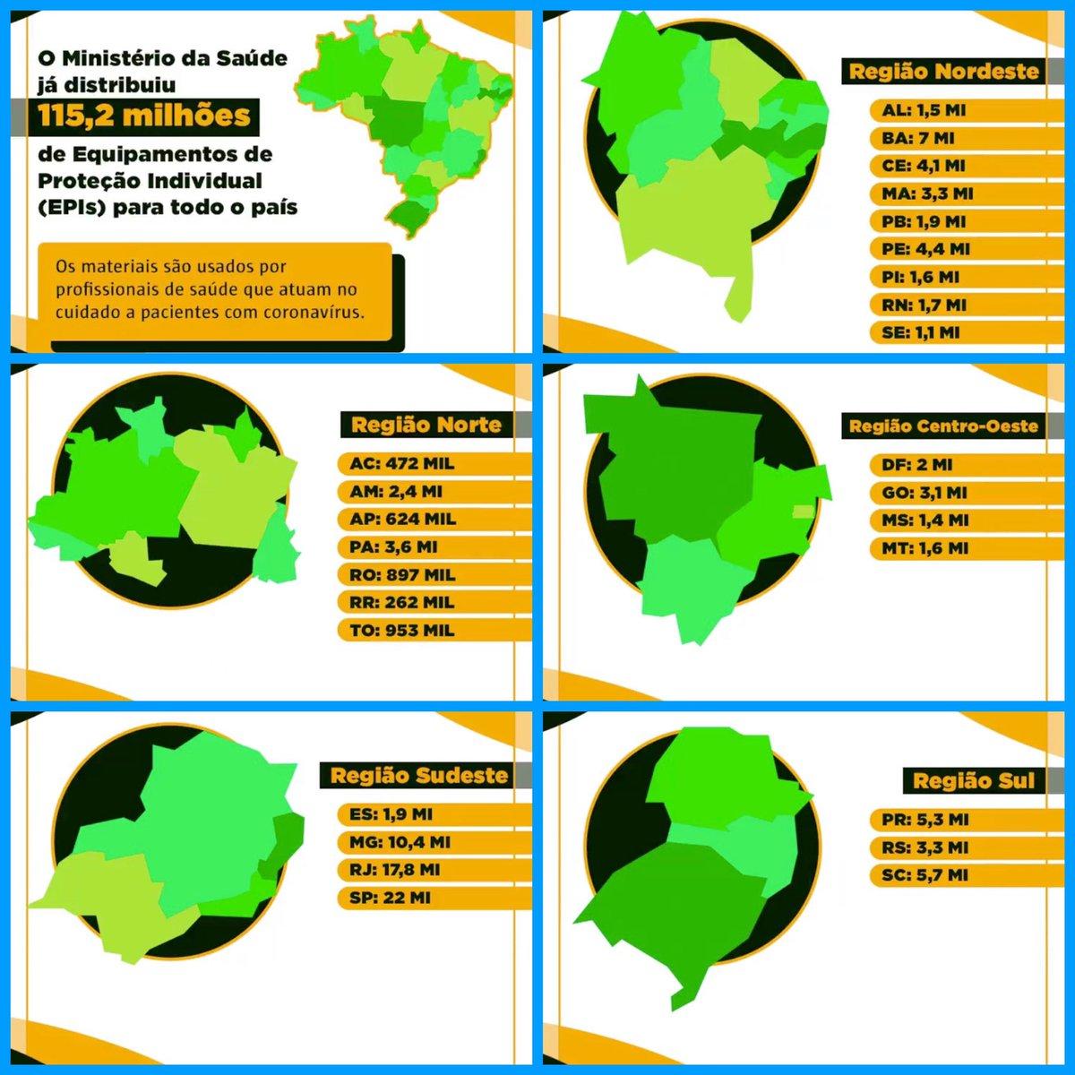Segue resumo de divulgação diária do trabalho do Governo do Brasil:  1.1- O @minsaude já distribuiu mais de 115 milhões de equipamentos de proteção individual para todo o Brasil. Saiba Mais: