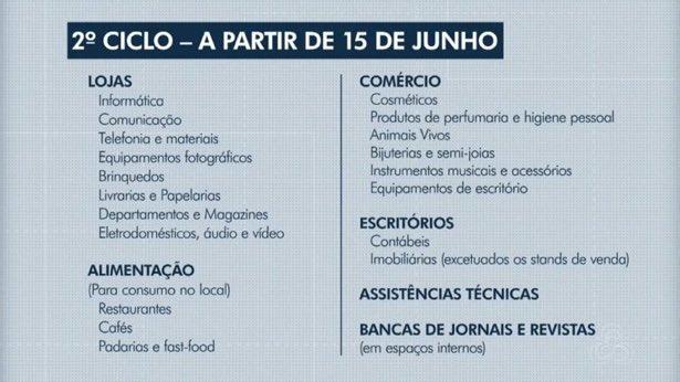 Na próxima segunda-feira (15) inicia o 2º ciclo de reabertura gradual em Manaus. Restaurantes e cafés podem atender com consumo no local 😷