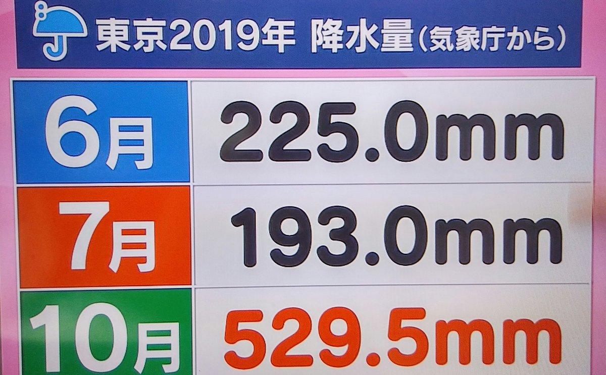 test ツイッターメディア - @kiyukatawani @naoazumin1020 @mikii0u @074485312 @HaiQ0725 @fivetours2005 お天気検定の答えは「10月」でした  解説はこちら↓(平年も9月、10月の降水量が多くなっています。 去年は台風のせいで10月の降水量が増えてしまいました) https://t.co/6tu6TRoVVe