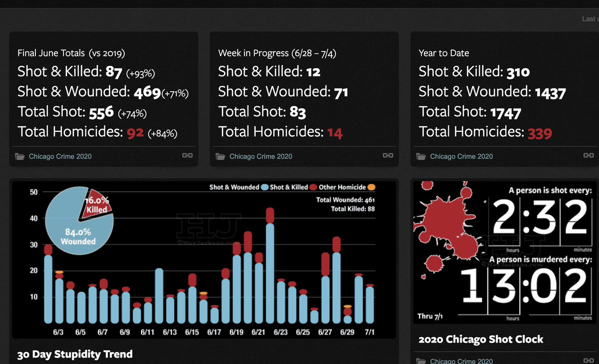 So sorry I missed ya @chicagosmayor @LoriLightfoot Looks like a new record for Homicides for your city for June. You must be so proud. #RESIGNLIGHTFOOT