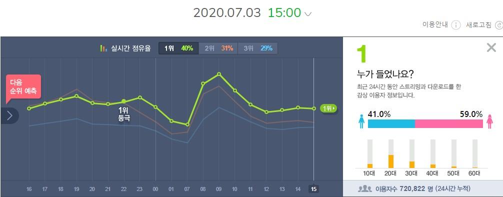 เมลอนชาร์ต 15.00น.เกาหลี #HowYouLikeThat มียอดผู้ฟังไม่ซ้ำไอดีเพิ่มขึ้นมาเป็น 720,822  ไอดี ในขณะที่ผู้ฟังไม่ซ้ำไอดีของ Summer Hate ลดลงมาที่ 720,034 ไอดี โปรยดอกไม้ทำทางเดินอัญเชิญองค์หญิงน้องฮาวกลับสู่บัลลังค์เมลอนเดลี่ชาร์ตวันพรุ่งนี้จ้า #BLACKPINK @BLACKPINK @ygofficialblink