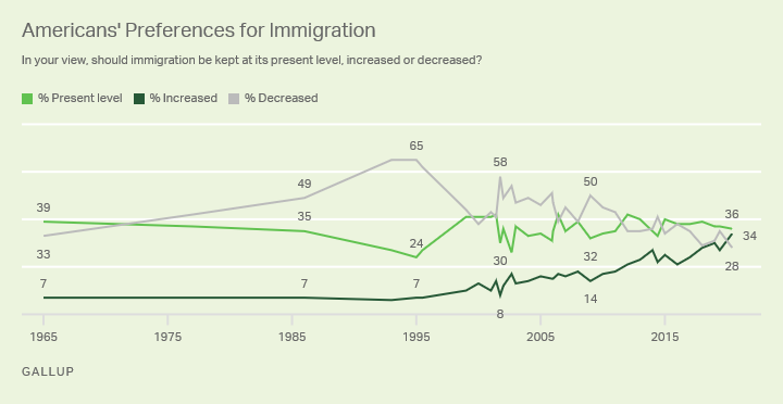 New Gallup poll—for the first time since Gallup started asking, percentage who support increased immigration (34%) exceeds the percentage who want decreased immigration (28%, a new low):