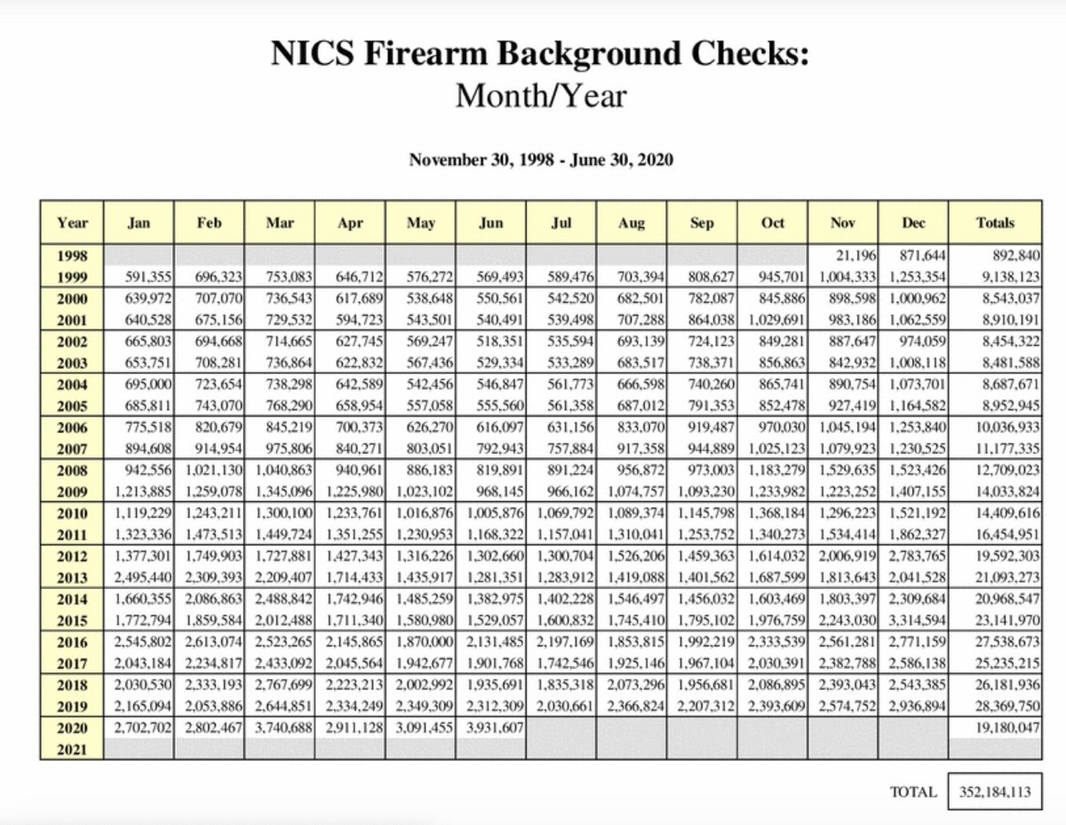 FBI: Record surge in gun checks: BLM, election, virus boosts sales. @HyattGuns Justin Anderson tells me, 'I've been in this business going on 14 years and I have never seen this much demand. There are shortages of nearly every single defensive firearm.'
