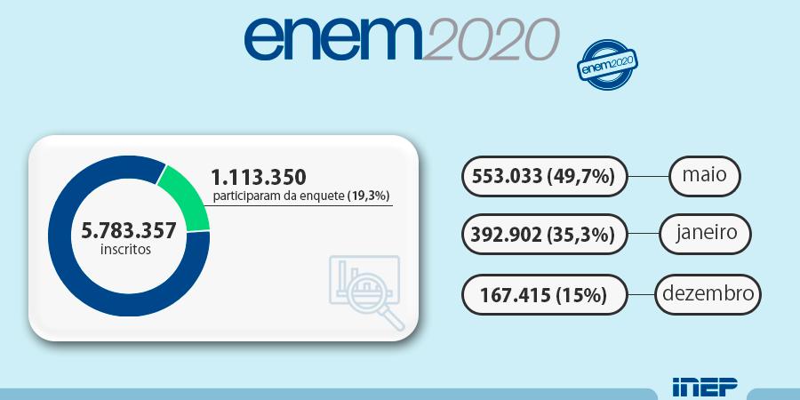 A maioria dos inscritos no Enem 2020 que responderam à enquete optou pelo mês de maio de 2021 para a realização do exame, entre as três opções de datas sugeridas. Saiba mais: