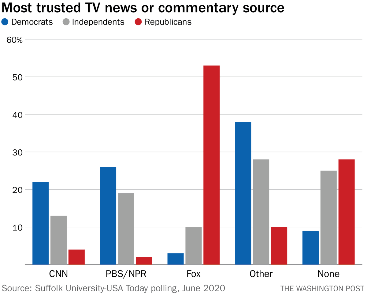 Why does Fox do well in ratings? In part because it's locked down the loyalty of one political party while members of the competing party split their viewership.