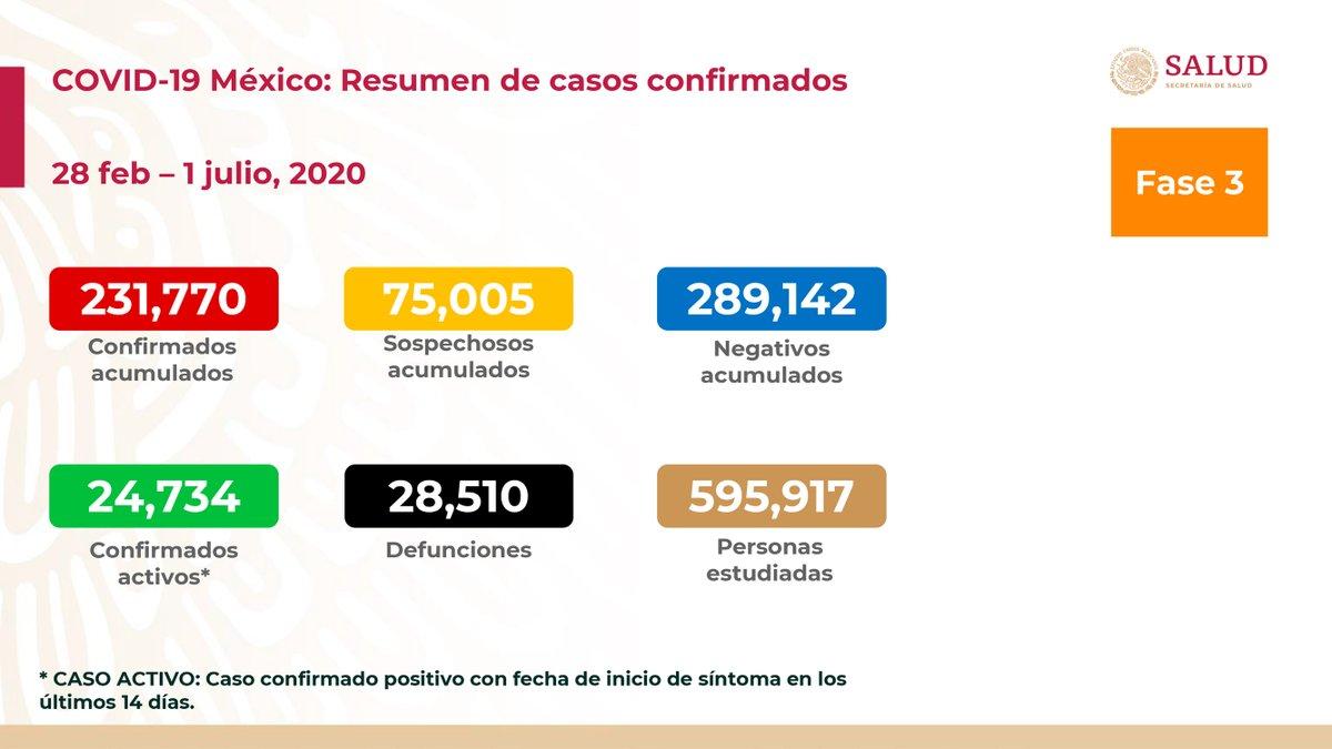 Al 1 de julio de 2020 hay 231,770 casos confirmados, 24,734 confirmados activos y 75,005 sospechosos por #COVID19. Se han registrado 289,142 negativos, 28,510 defunciones confirmadas, 2,204 defunciones sospechosas y fueron estudiadas 595,917 personas. 1/3