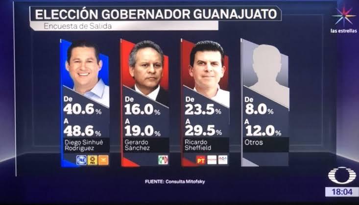 Hace 2 años, el único lugar donde el #PAN arrasó fue Guanajuato:  - Ganaron la gubernatura con @diegosinhue  - Ganaron León, Celaya, Irapuato, San Miguel de Allende, Pénjamo y Guanajuato  - Ganaron senadurías y la mayoría d diputados federales y locales  ¿DÓNDE ESTÁN TODOS AHORA?