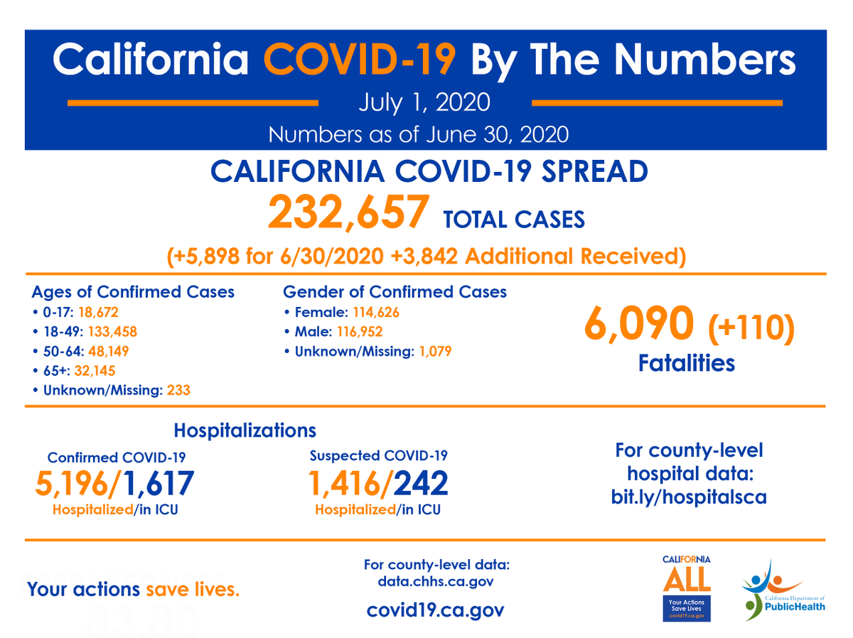 California COVID-19, By The Numbers:  🔷 Positive cases: 232,657 🔹 Confirmed hospitalizations: 5,196 🔹 Confirmed ICU hospitalizations: 1,617 🔹 Deaths: 6,090  More information ➡️   #YourActionsSaveLives