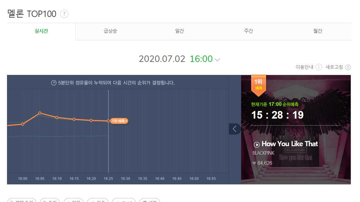 MelOn 5 minute Chart:  #1 @BLACKPINK - How You Like That