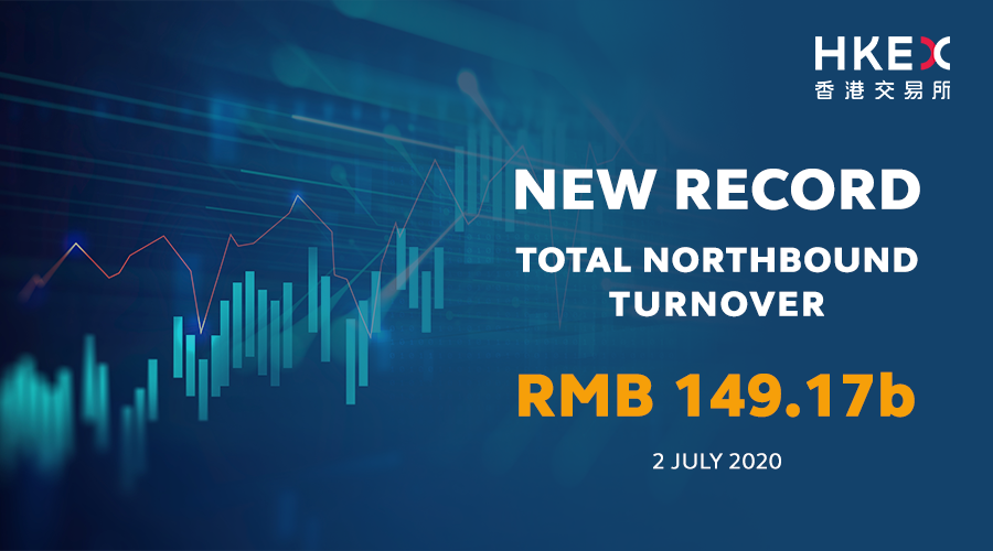 Northbound turnover under #StockConnect hit a new #record today with #turnover of RMB149.17 billion! https://t.co/wVprvPUQzG