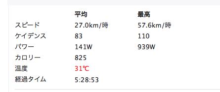 test ツイッターメディア - Stravaのログなんて裁判で証拠になり得るの?これ今日のログ、Cyclo SphereとStravaで最高速が10kphくらい違うんだけど。平地で57kphなんて出せないし。 今日だけじゃなく毎回そう。 サイコン上とCycloSphereは同じ速度。 https://t.co/QZKvEuRwGf
