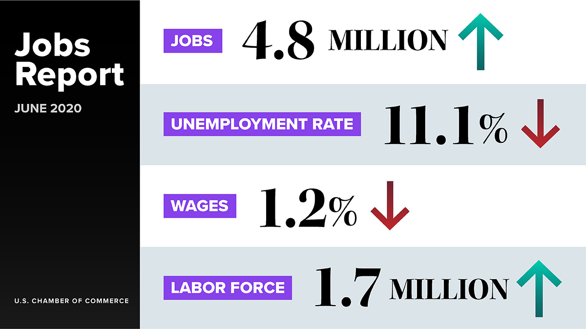 The latest report from @BLS_gov shows 4.8 million jobs were added to the economy in June and unemployment fell to 11.1%, down from 13.3% in May.