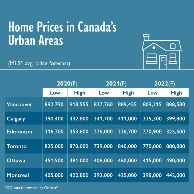 Home Prices in Canada's Urban Areas